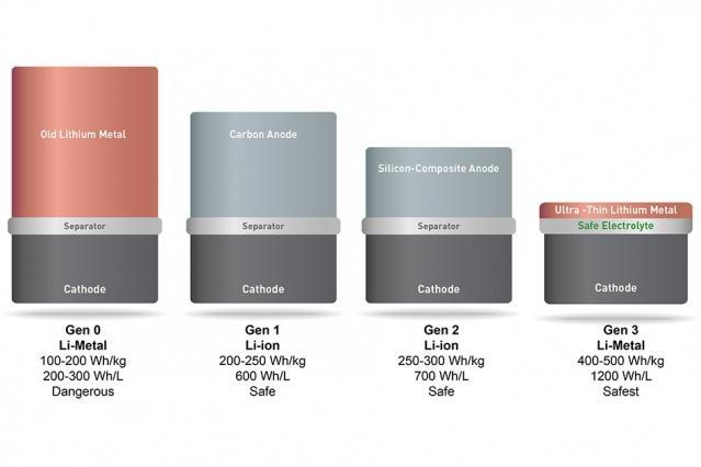 SolidEnergy battery