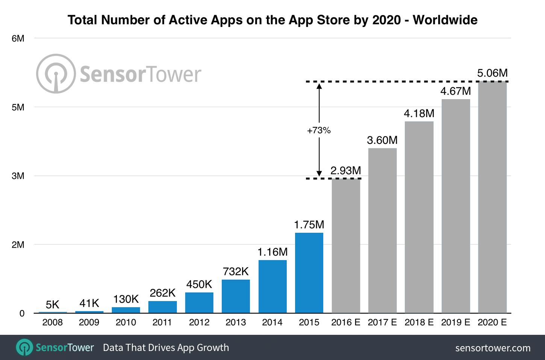 app store trends