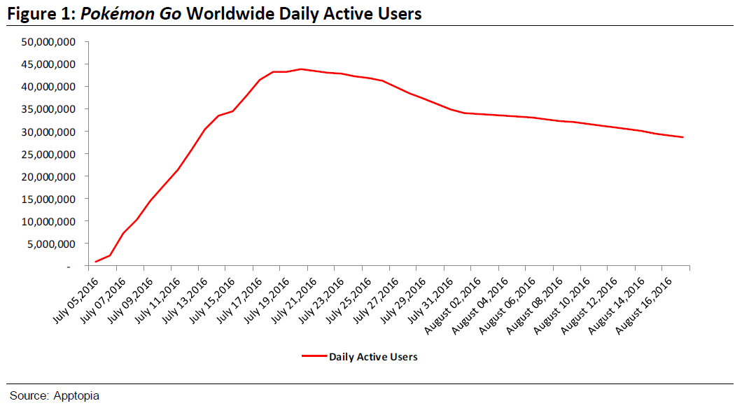 daily active users Pokemon GO