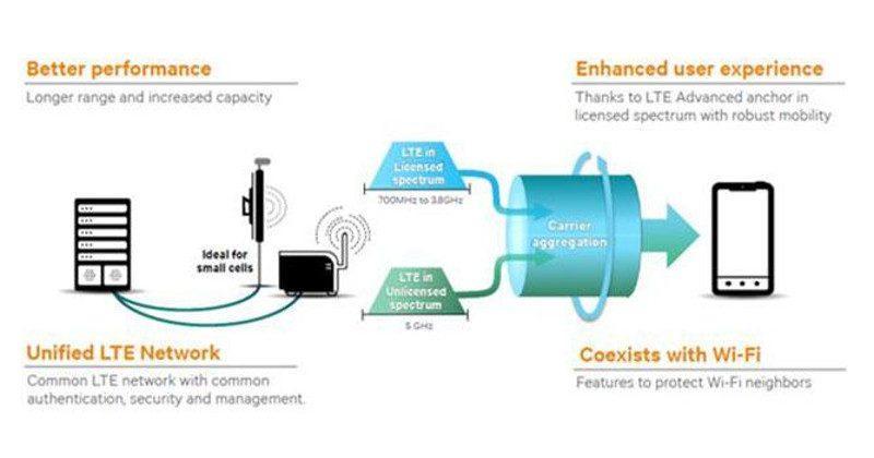 Qualcomm: Wi-Fi Alliance's new test plan biased against LTE-U