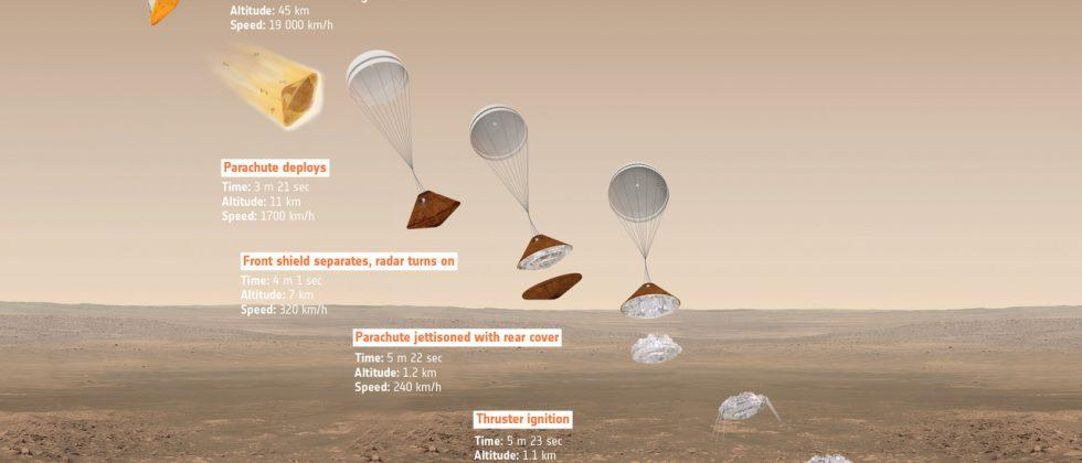 ESA is planning a Mars vehicle landing for this October