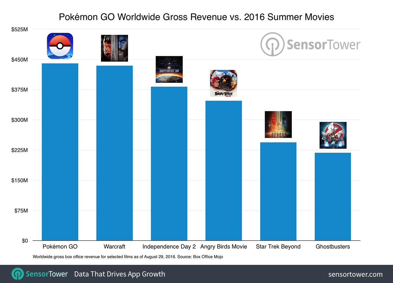 pokemon go movies