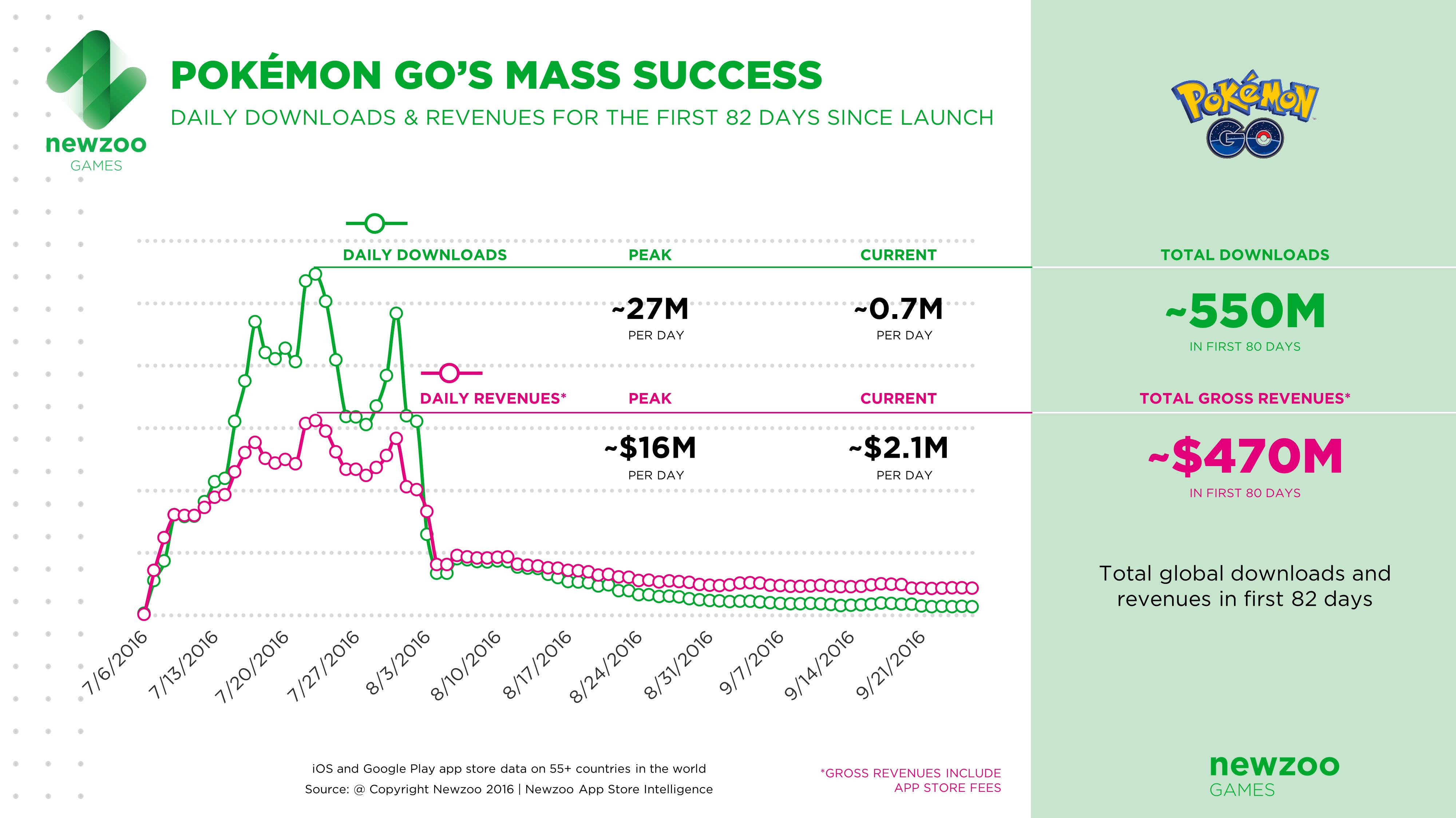 pokemon-downloads-revenue