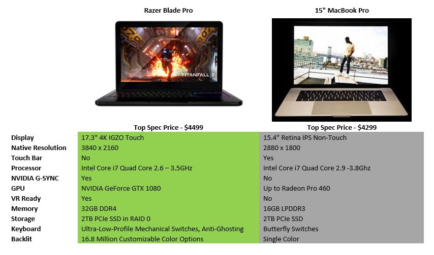 MacBook Pro vs Razer Blade Pro: stranger things have