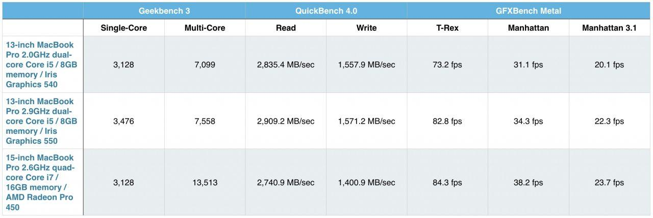 macbook_pro_benchmarks__late_2016_