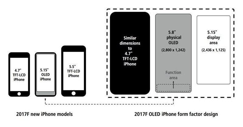 iPhone 8's 5.8-inch screen to have reserved function area