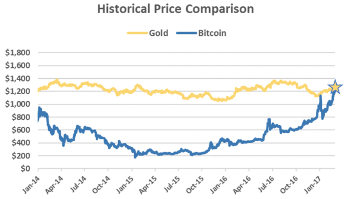 Bitcoin Is Now Worth More Than An Ounce Of Gold Slashgear