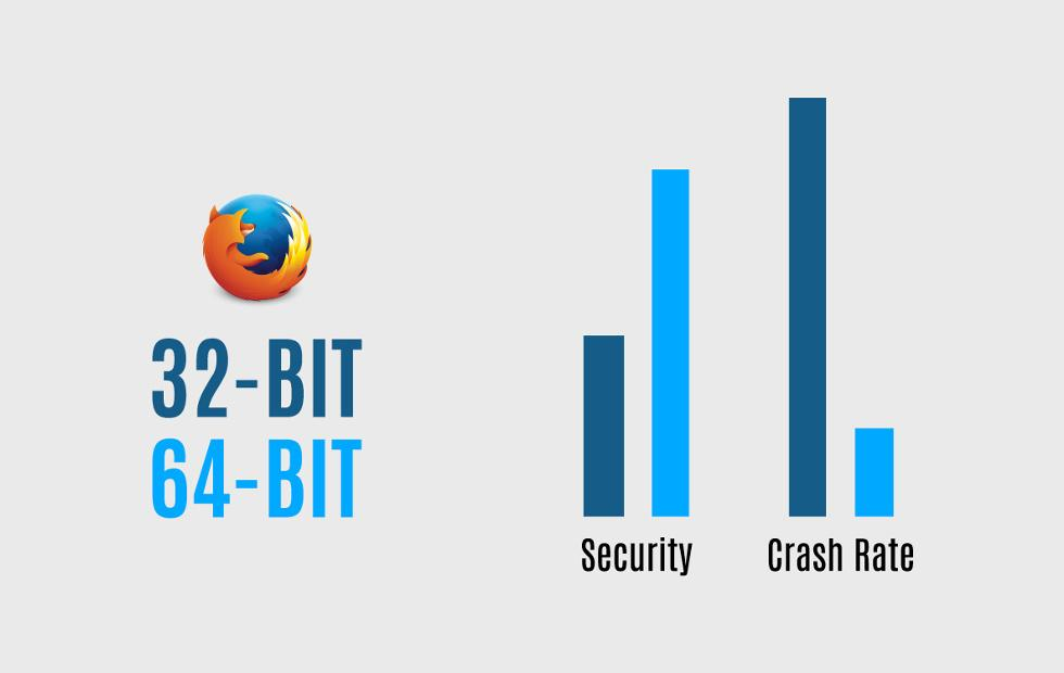 Switch to 64-bit Firefox now to get less crashes