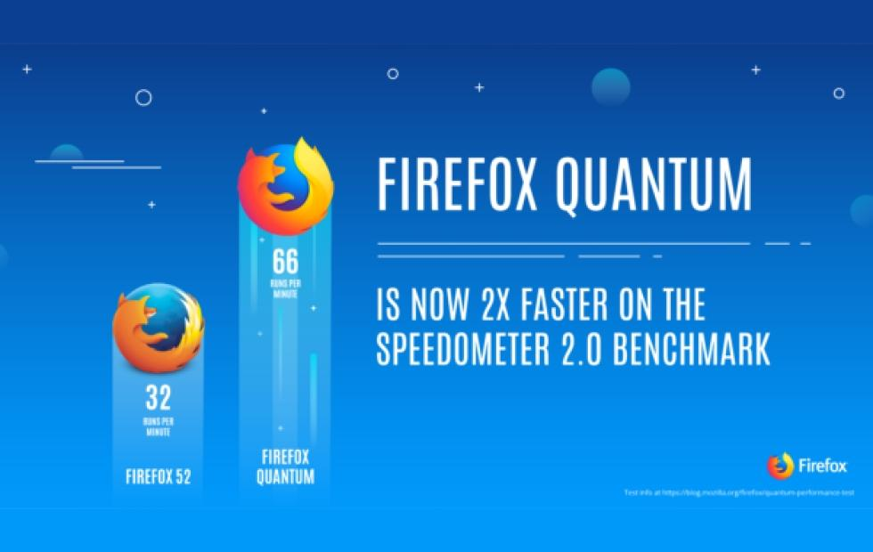 "Firefox 57 ""Quantum"" promised to be faster, sleeker, more modern"