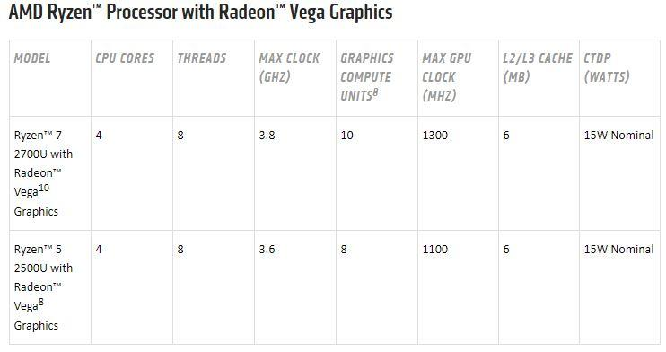 AMD Ryzen mobile processors launch to take on Intel - SlashGear