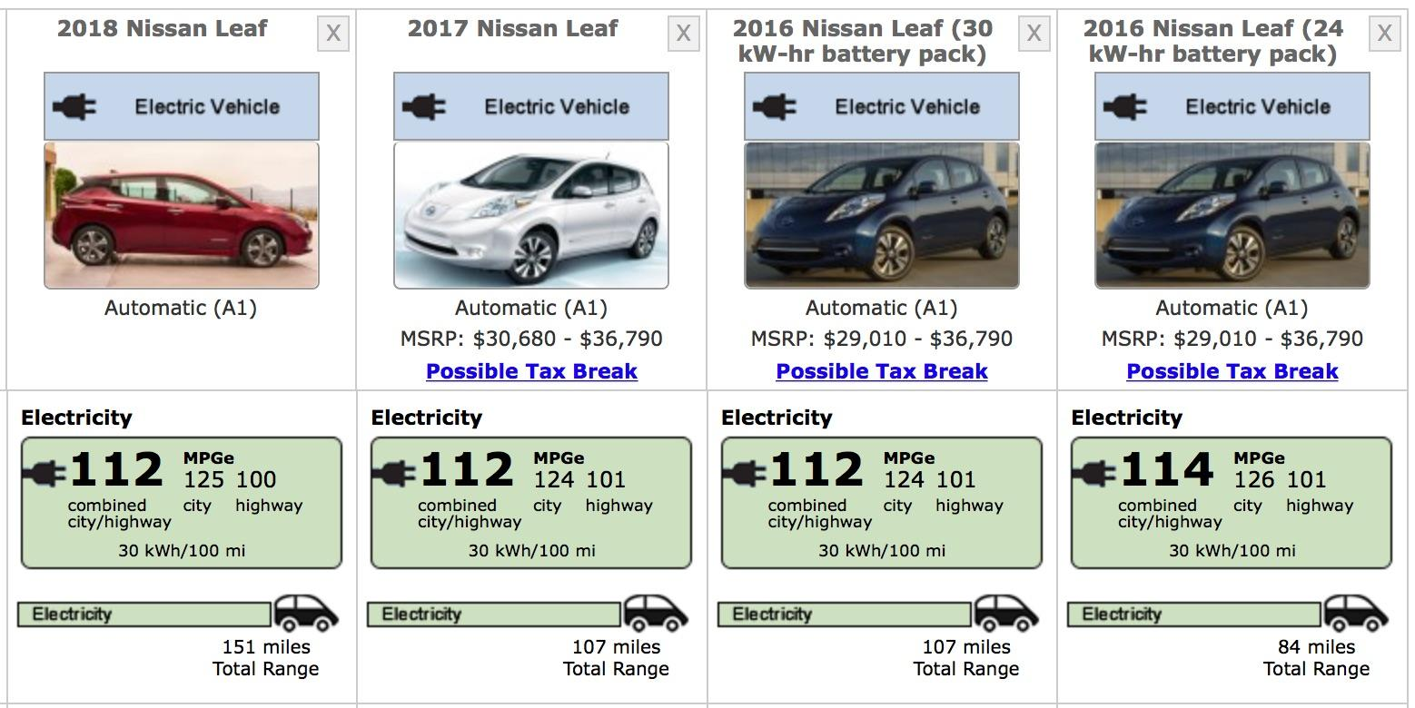 Mpge Or Miles Per Gallon Equivalent Has Fallen Compared To The Older Cars Presumably Because Of Extra Weight Involved In That Beefier Battery