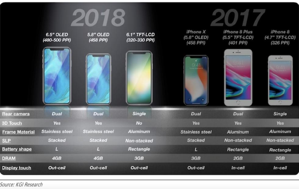 iPhone X Plus coming with 2-cell battery, 4GB RAM, says Kuo