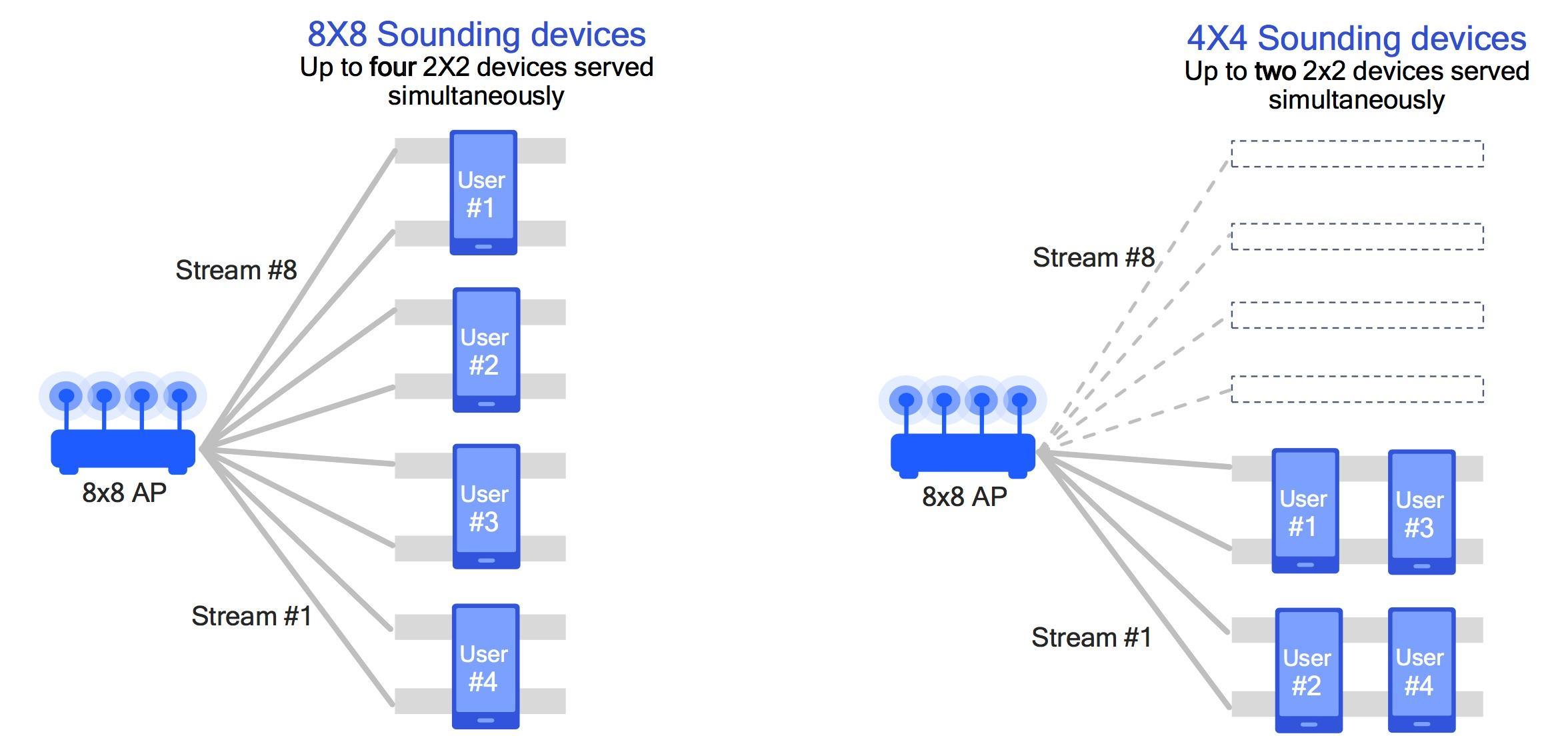 Qualcomm's WiFi 11ax mobile chip is a pre-cert powerhouse - SlashGear