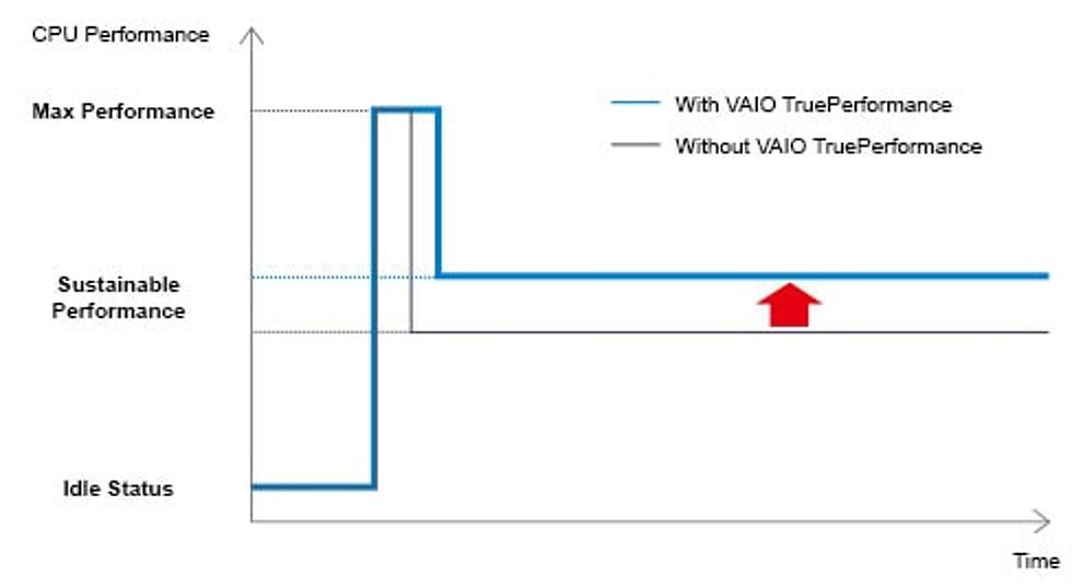 VAIO S TruePerformance laptops fend off thermal throttling