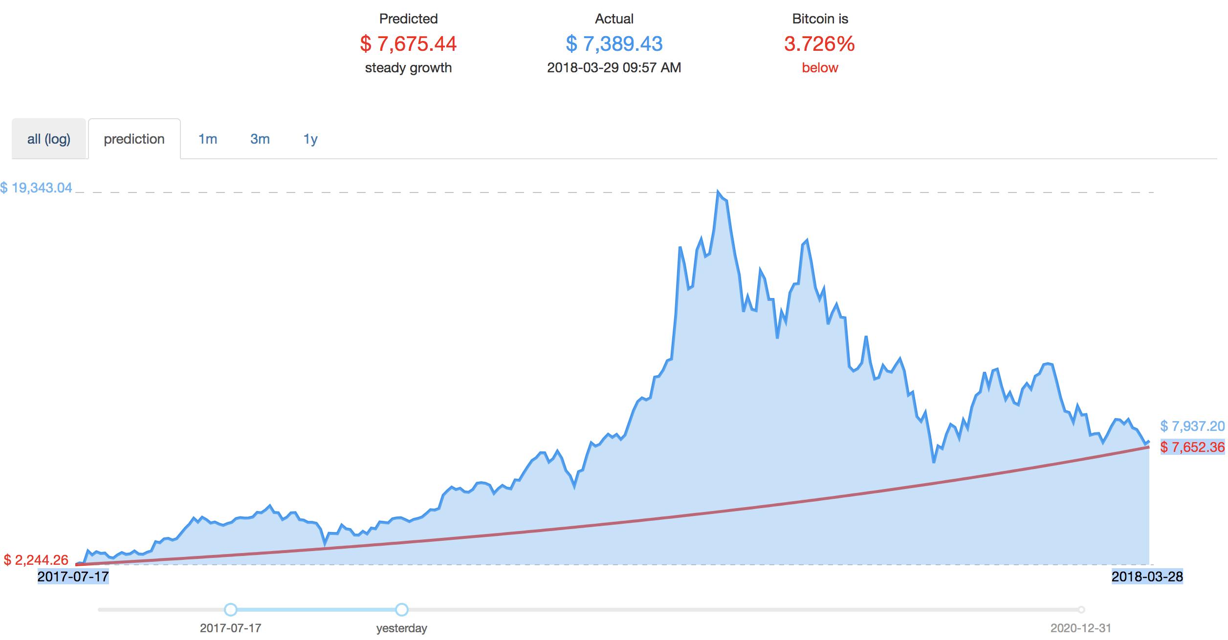 bitcoin curve geriausias crypto youtube kanalas