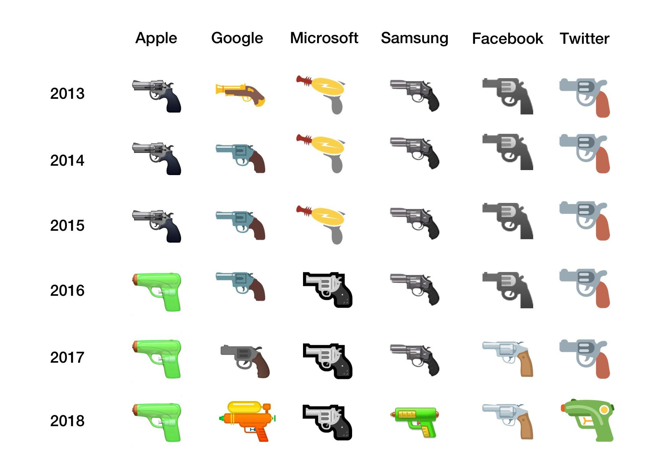 Cut and Paste Emoji: Google Gun goes Watergun, a short