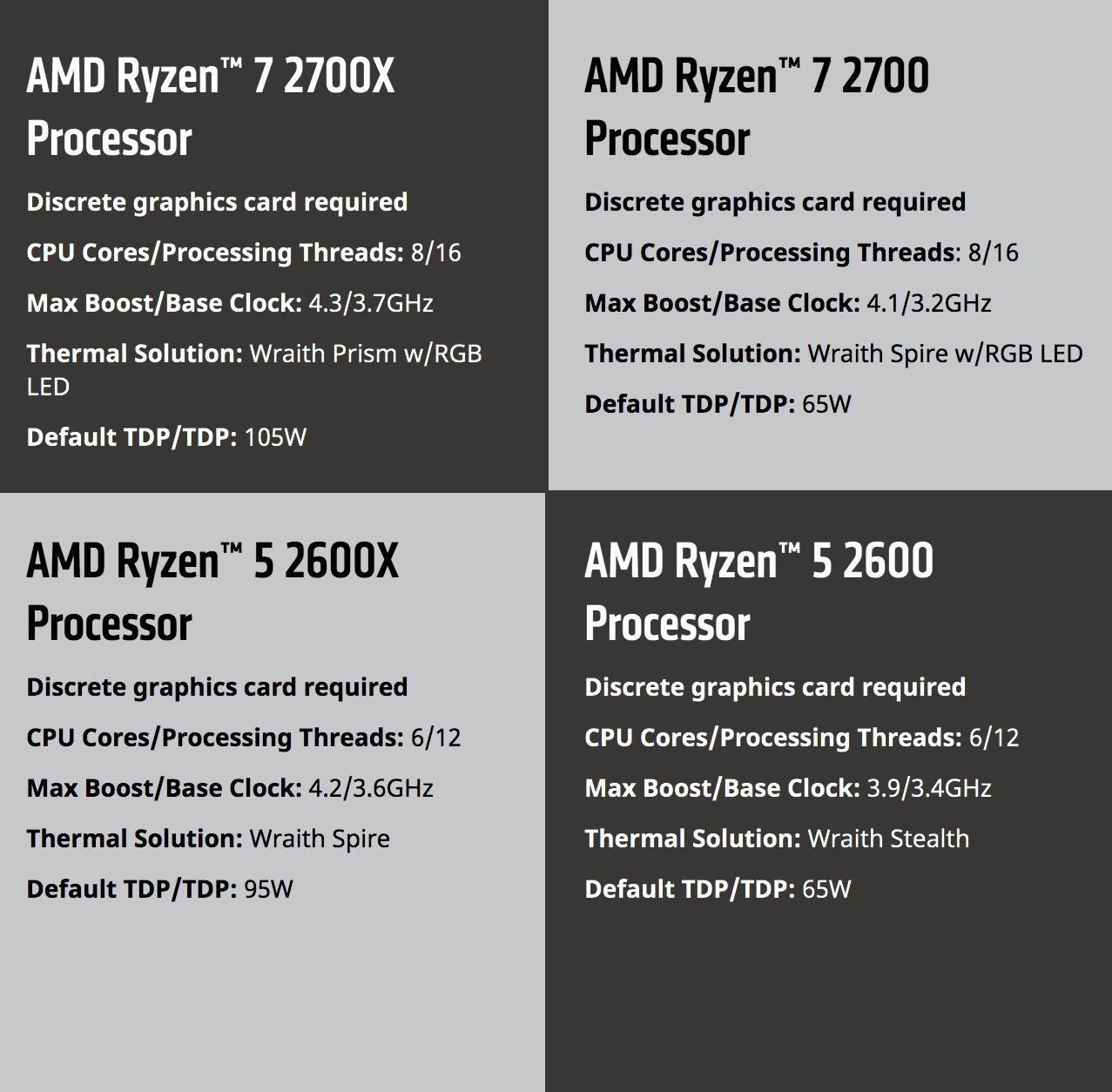 5 fast facts about AMD's Ryzen 2nd Gen CPUs - SlashGear