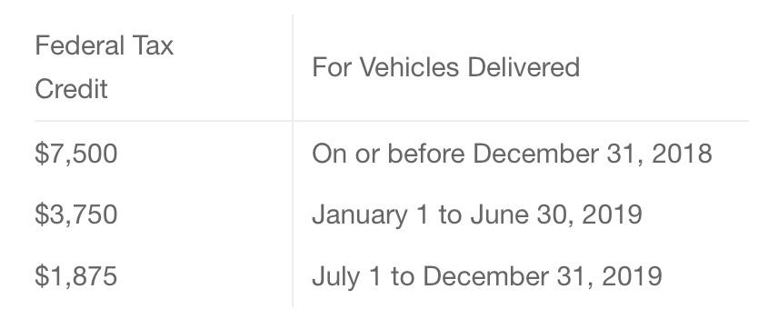 Vehicles Delivered Between January 1 And June 30 Of 2019 Will Qualify For 3 750 In Credit Finally July December 31