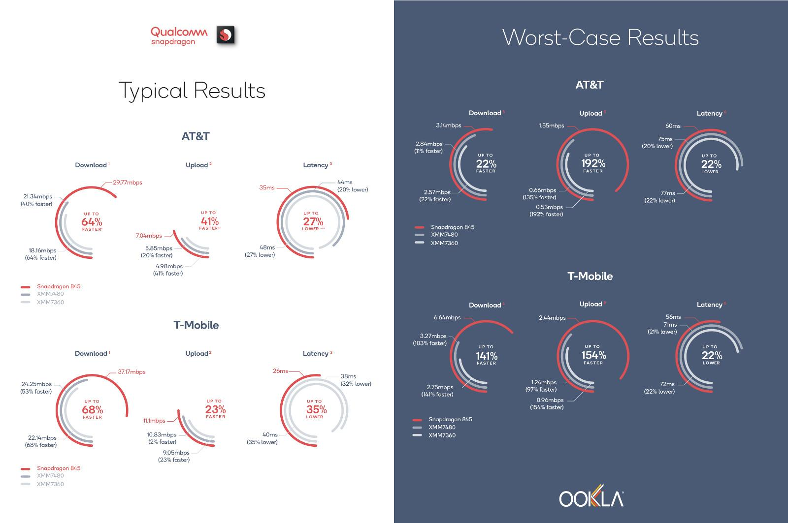 Qualcomm uses Ookla Speedtest to diss both Intel and Apple