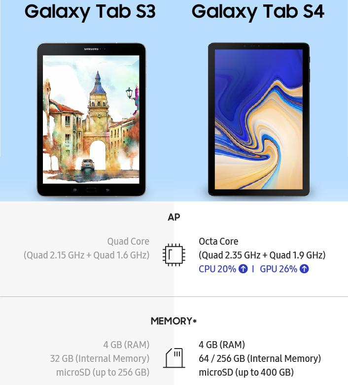 Galaxy Tab S4 reviews put the nail on Android tablet's coffin