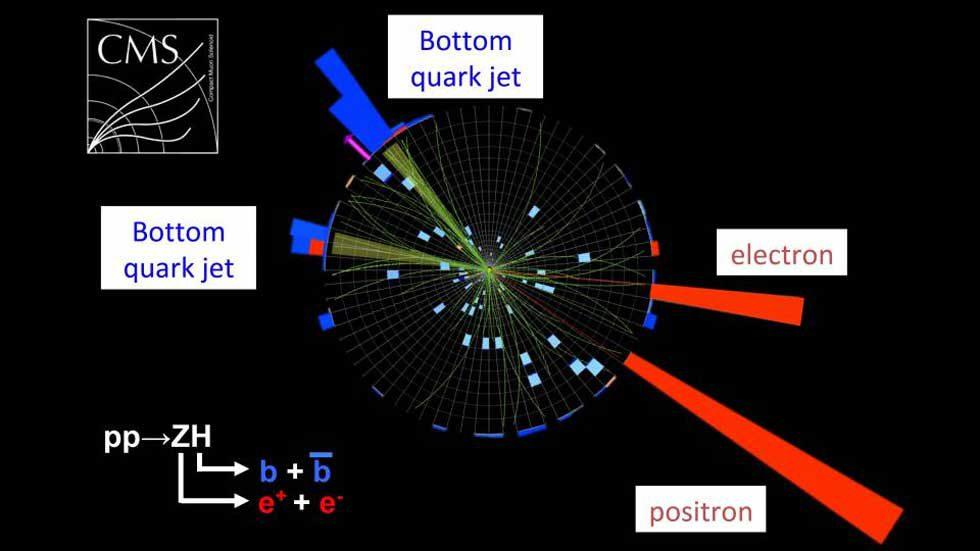Researchers trace fifth and most prominent way Higgs boson particles decay