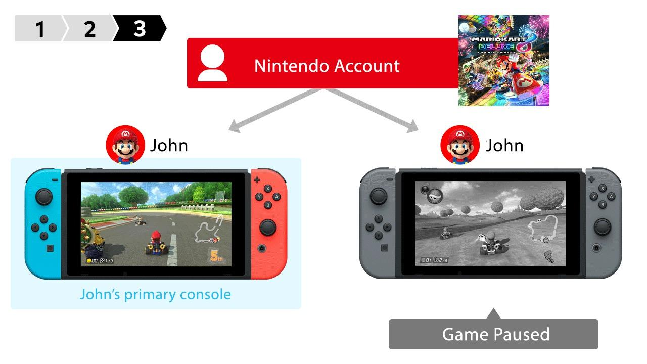 Nintendo Switch Games Just Got A Huge Advantage For Multi Console Owners Slashgear