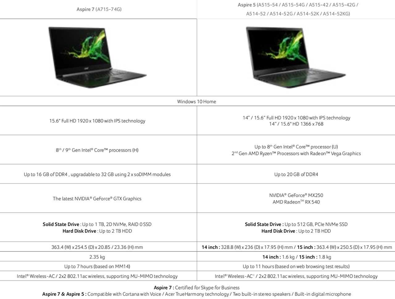 Acer 2019 notebooks and Chromebooks revealed in all flavors - SlashGear