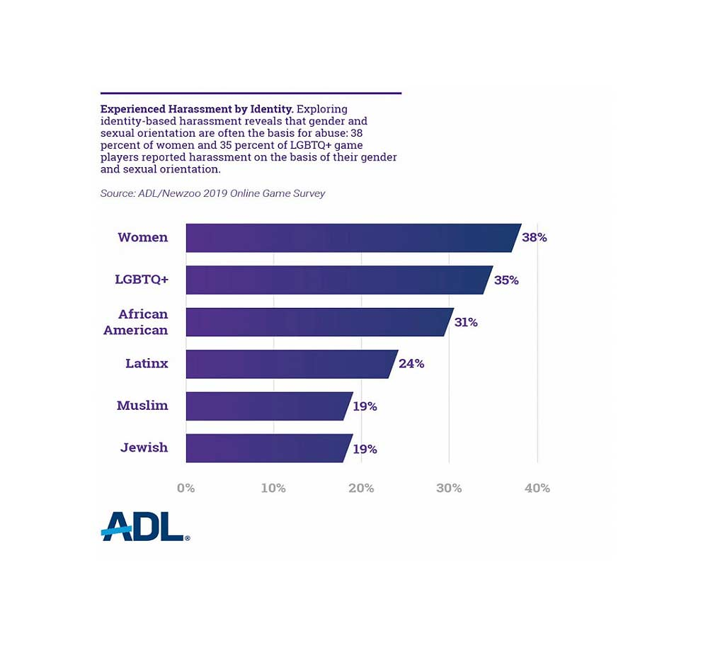 ADL survey says whopping 74% of adult gamers experience harassment