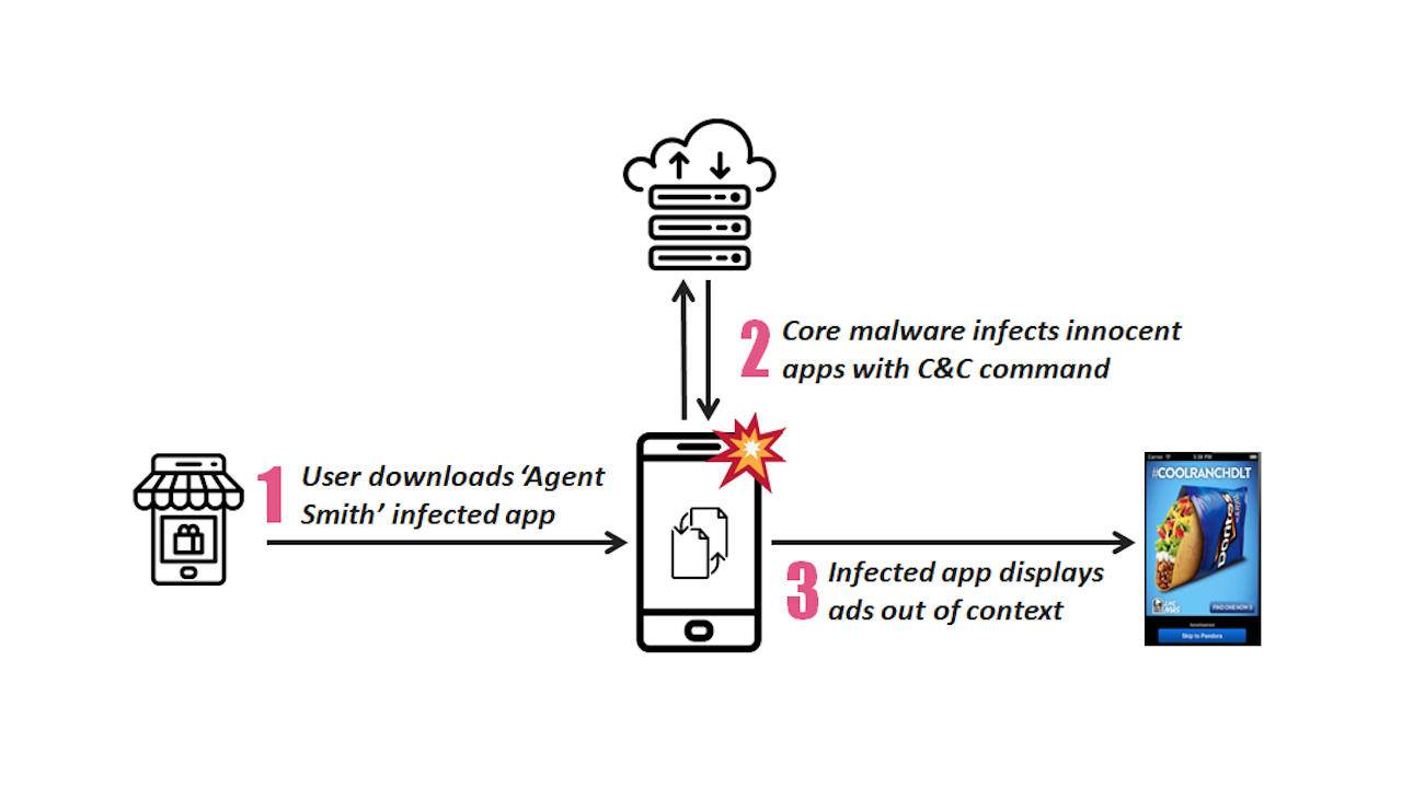 Android malware Agent Smith replaces legit apps with infected copies