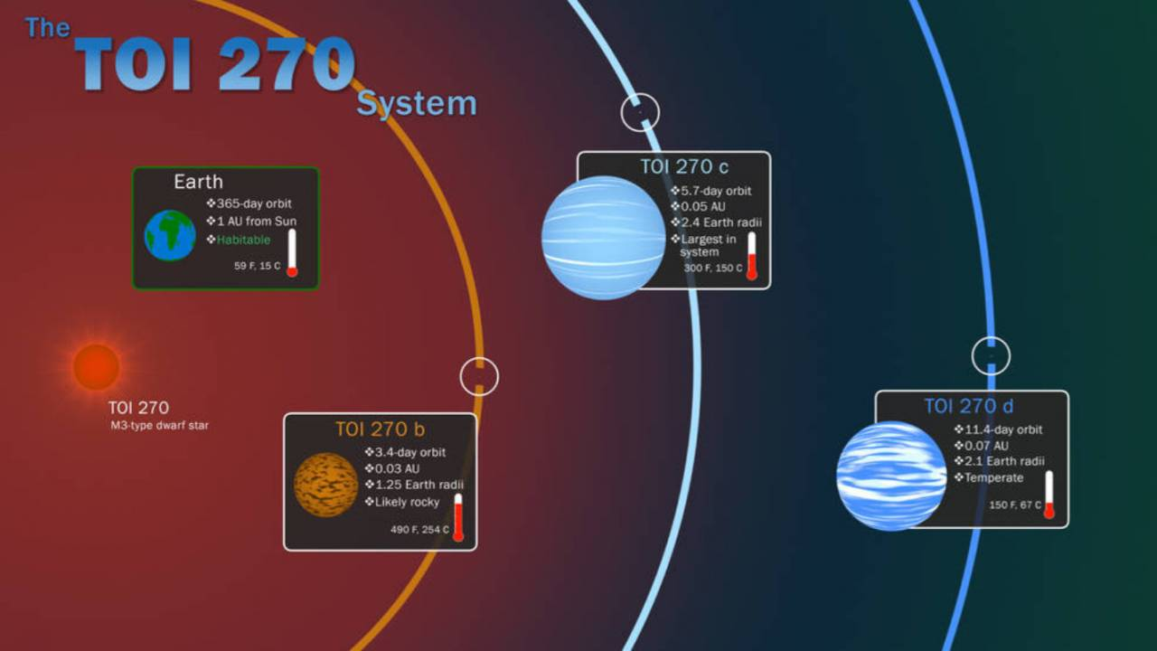 NASA's TESS mission finds three nearby 'oven-hot' exoplanets