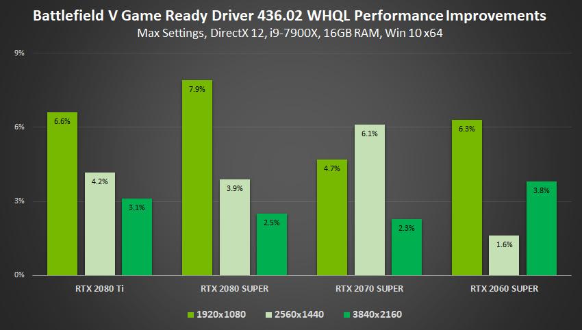 NVIDIA GeForce Gamescom driver boosts performance, adds low