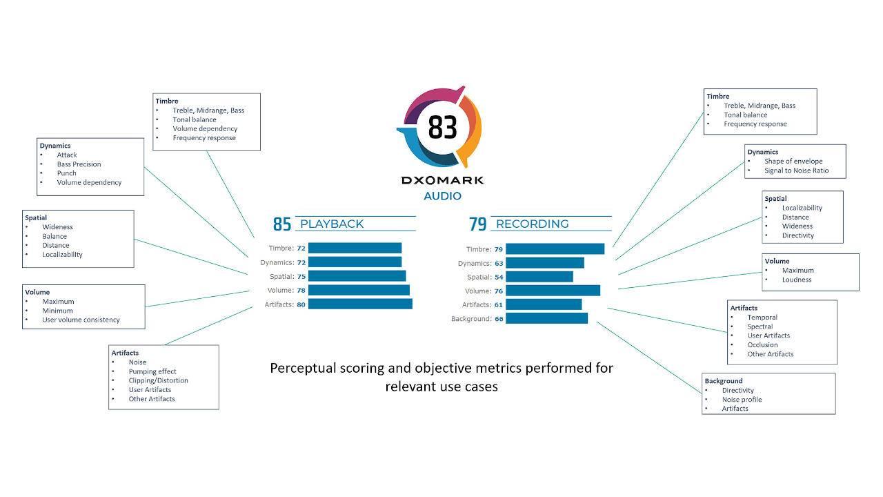 DxOMark adds audio performance to smartphone benchmark protocol