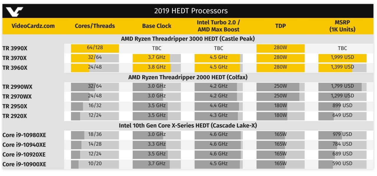 Amd Ryzen Threadripper 3990x To Bring 64 Cores To High End Pcs In 2020 Slashgear