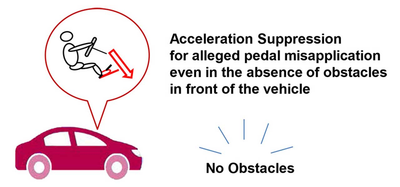 Toyota develops Acceleration Suppression Function to stop misapplication of throttle