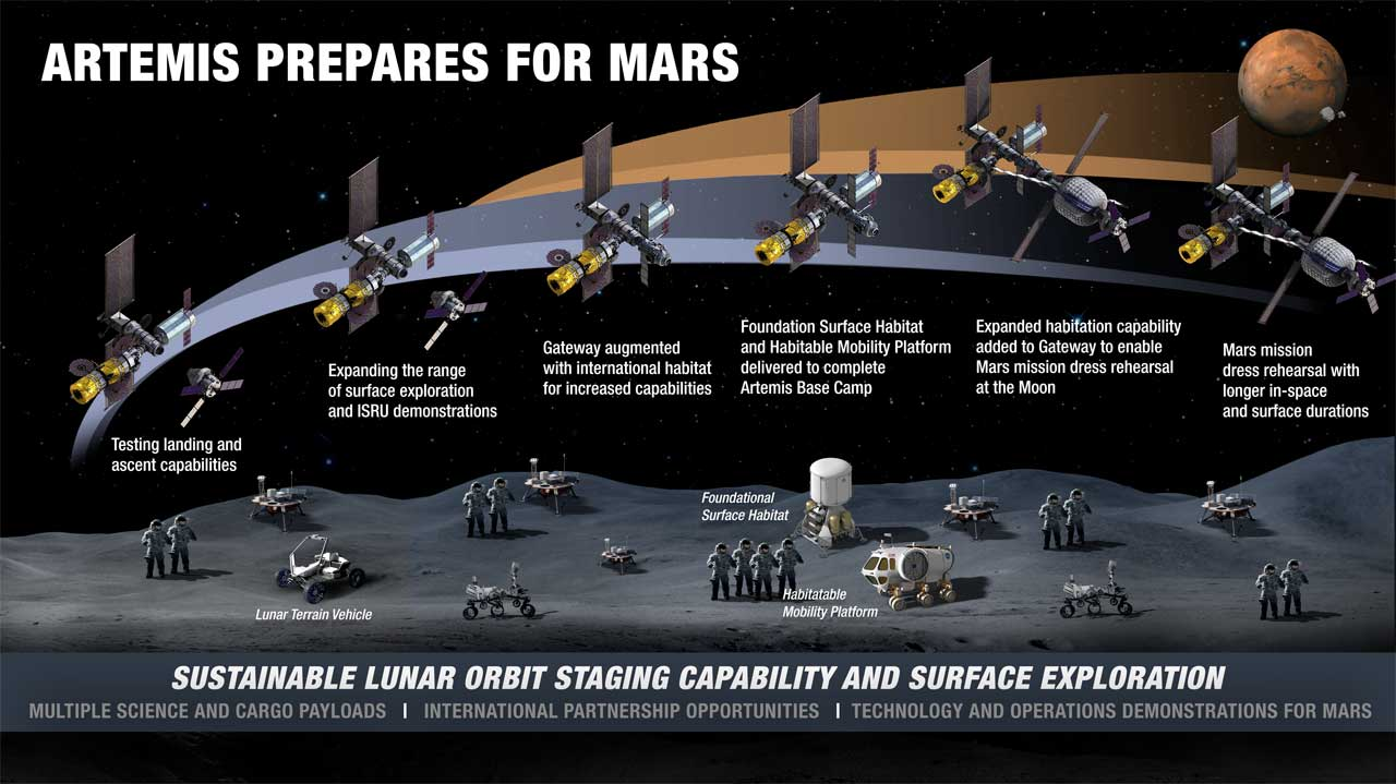 NASA offers details on new lunar surface sustainability concept