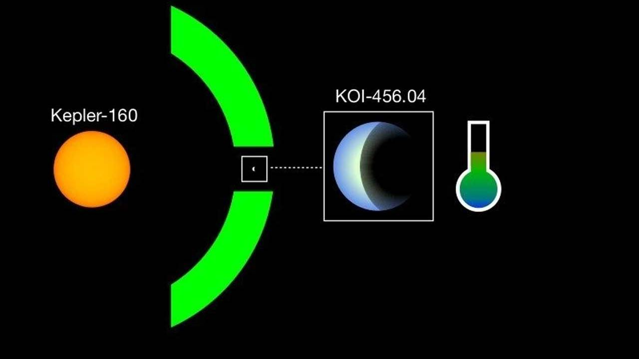 Kepler-160 and KOI-456.04 are the most Sun and Earth-like system ever discovered