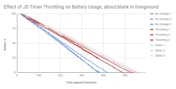 Google Chrome Will Soon Eat Up Less Of Your Laptop Battery Slashgear