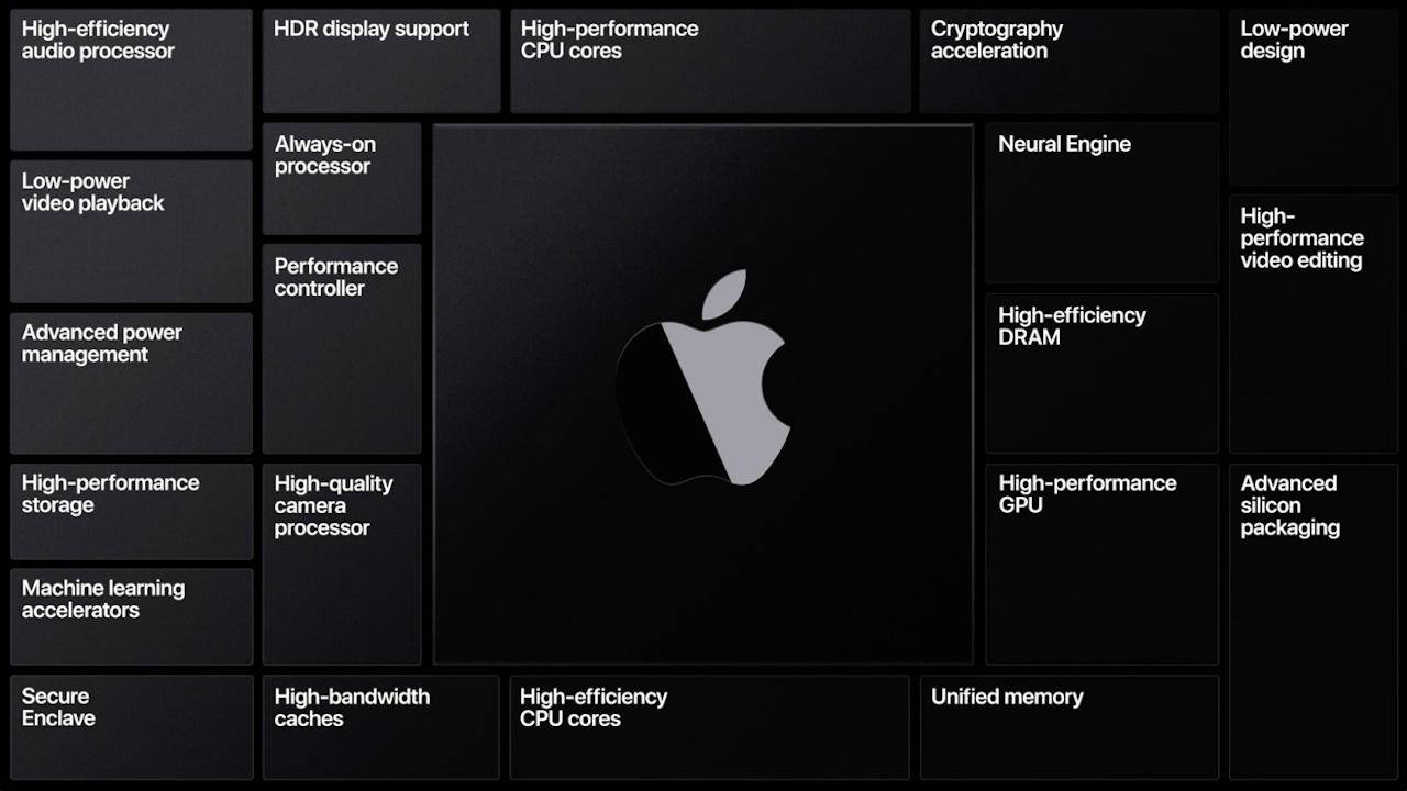 Apple Silicon GPU for ARM Macs could present some problems