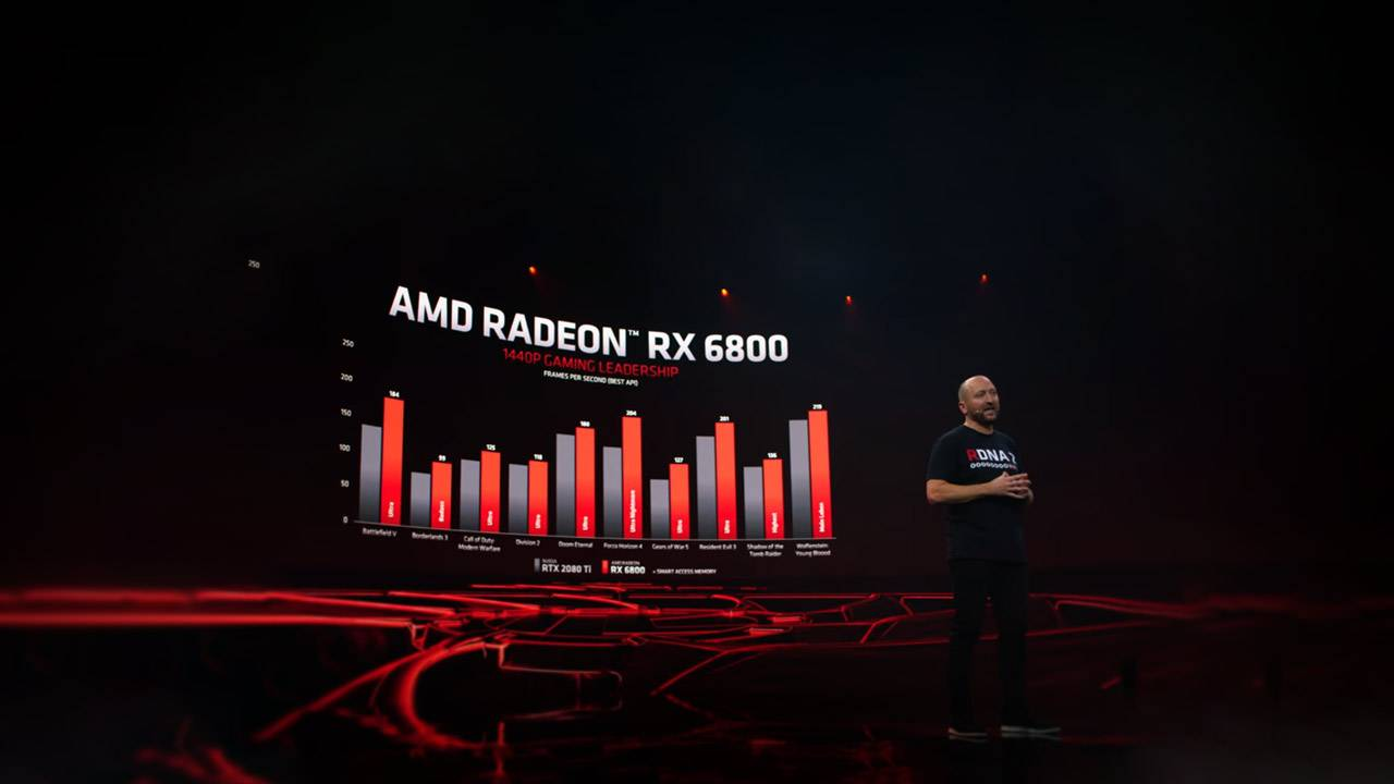 AMD Radeon RX 6000 series: Benchmarks claimed VS NVIDIA RTX