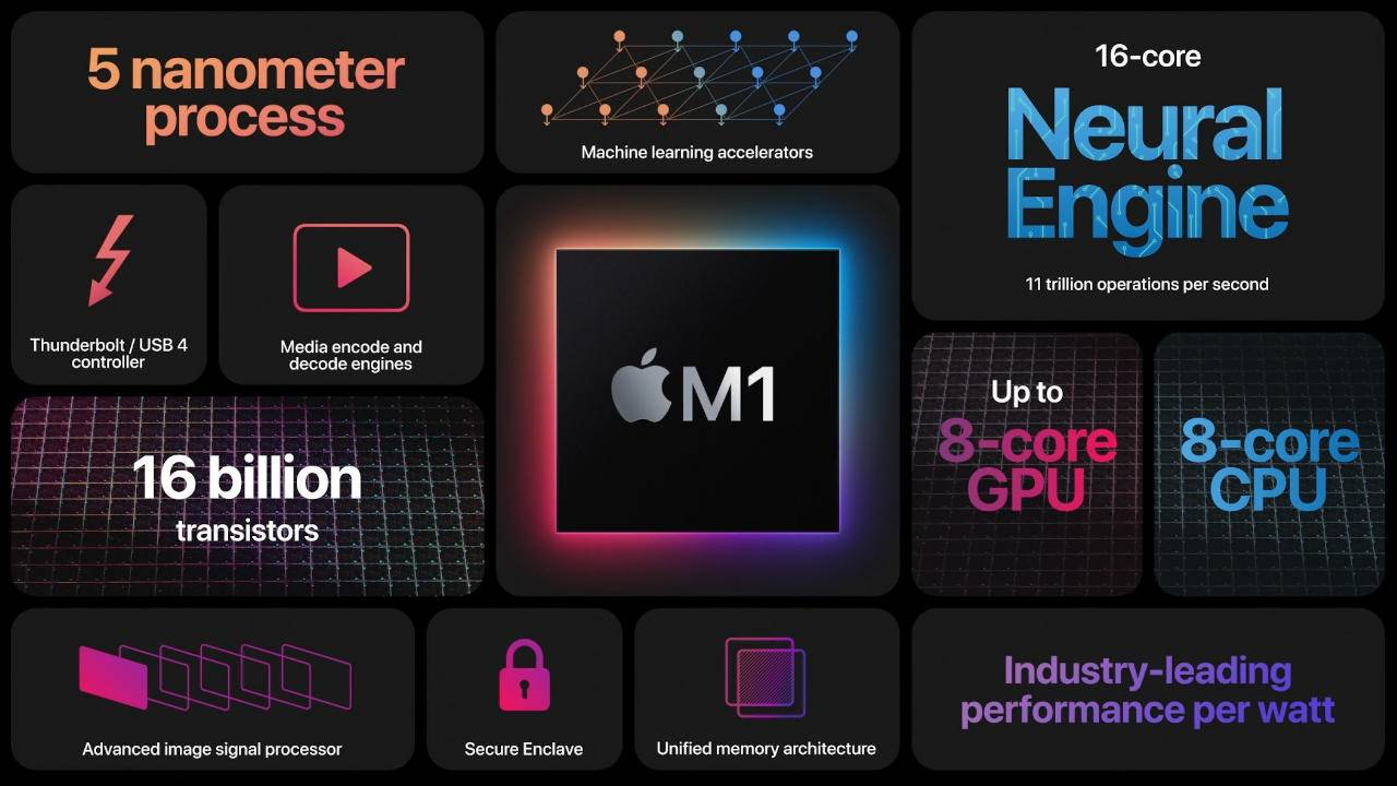 Apple Silicon M1 benchmarks give credence to performance claims