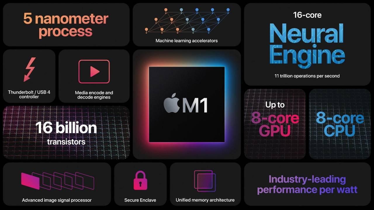 Apple Silicon M1 outperforms older NVIDIA, AMD desktop GPUs in benchmarks