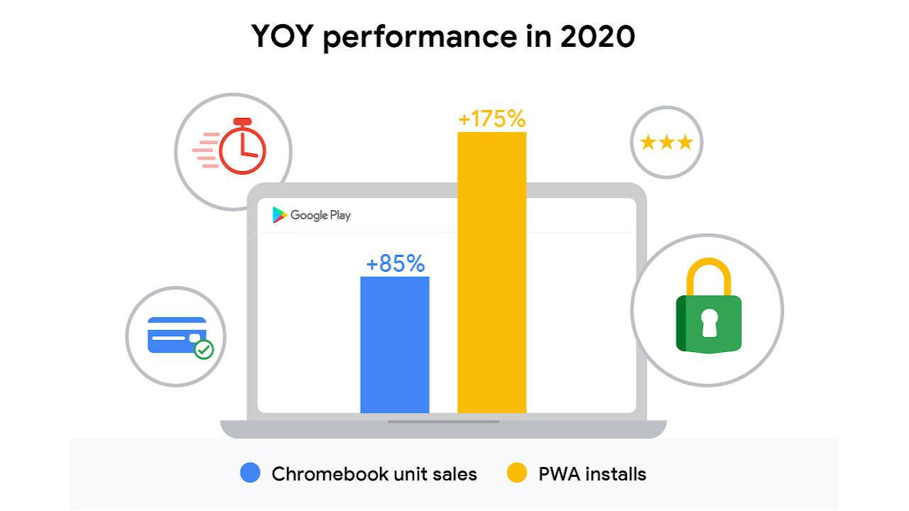 Google Play Store PWAs on Chrome OS will soon support in-app purchases