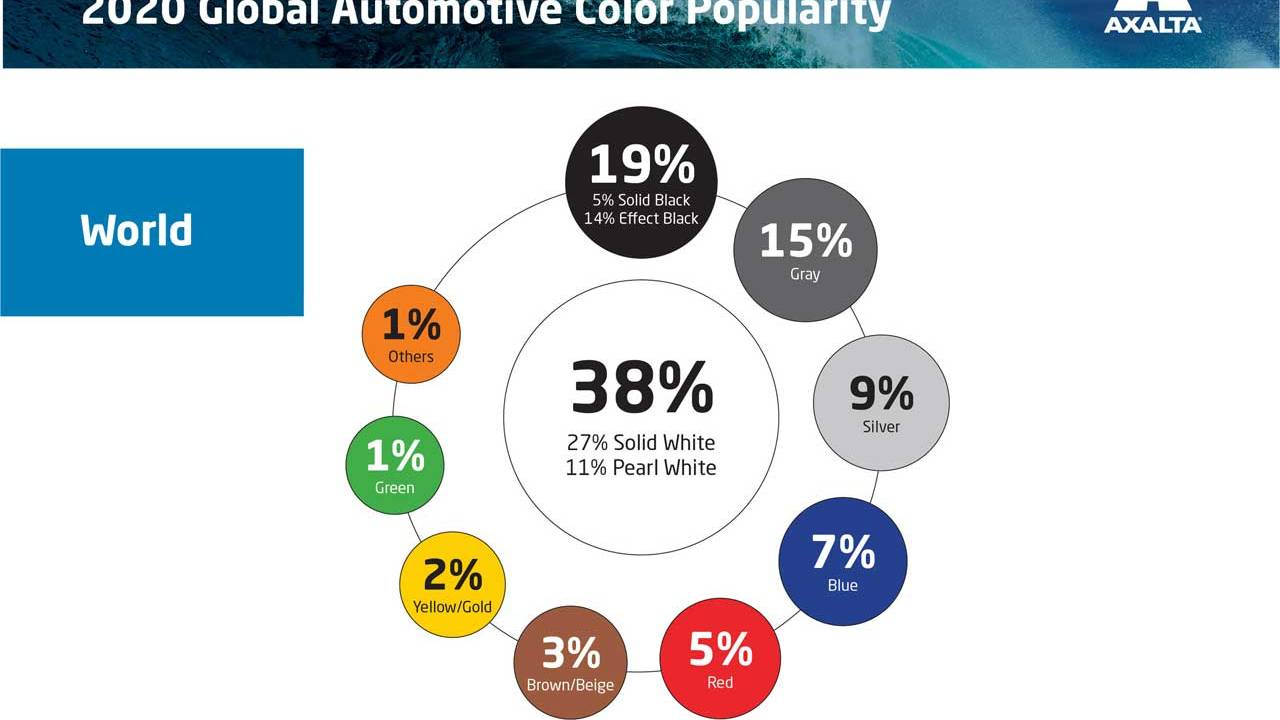 The most popular vehicle color this year was white