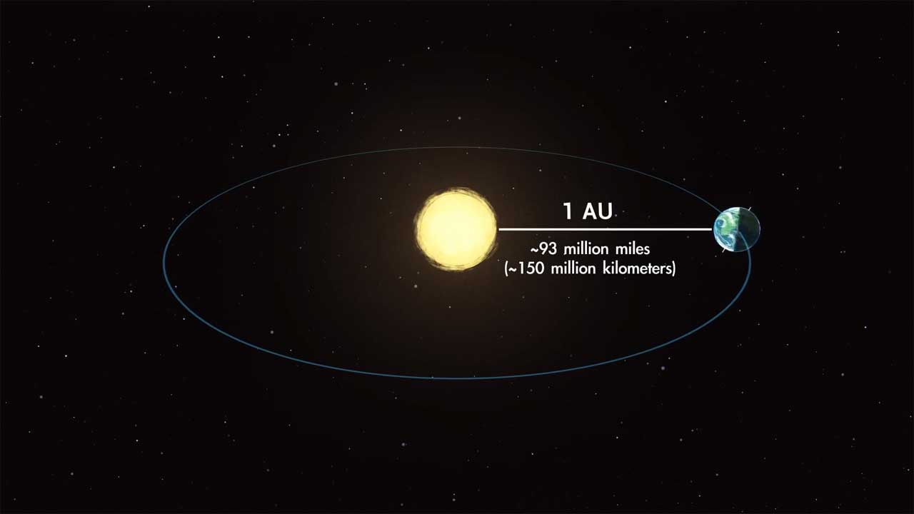 The Earth is at its closest point to the sun today