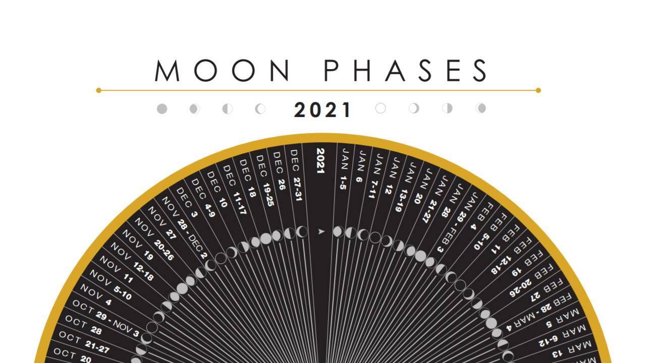 Wolf Moon is done, here's a full 2021 Full Moon calendar with names