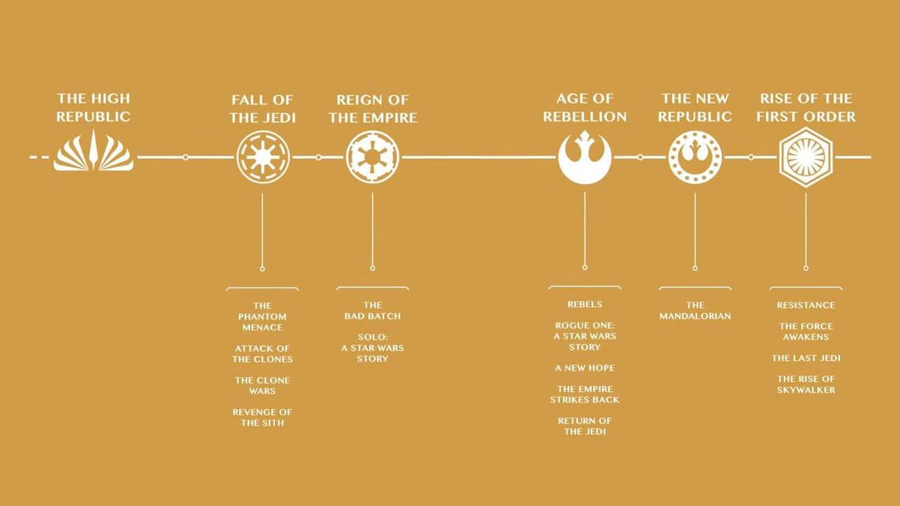 New Star Wars timeline revealed with Bad Batch