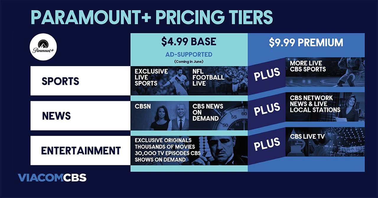 Paramount+ pricing revealed ahead of March 4 launch