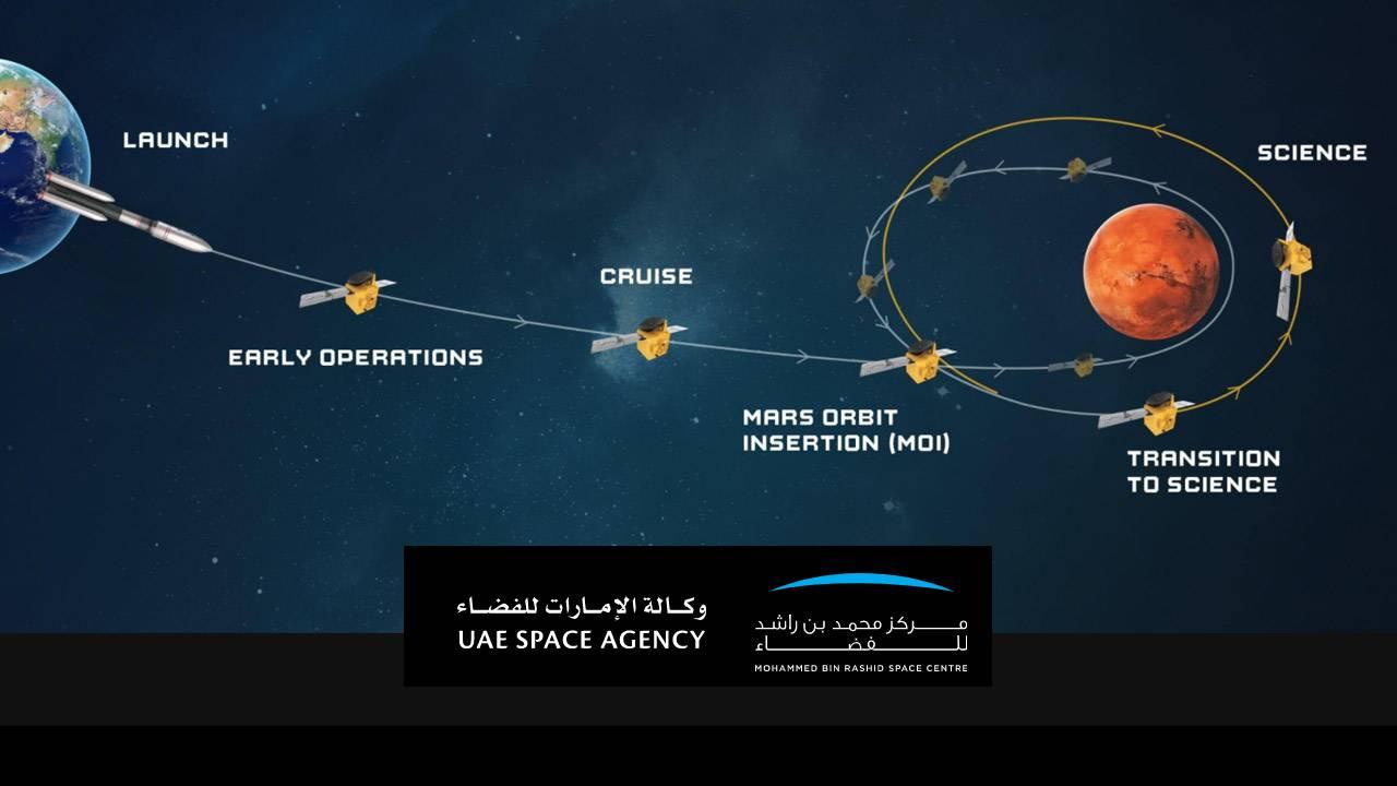 UAE Hope mission just reached Mars