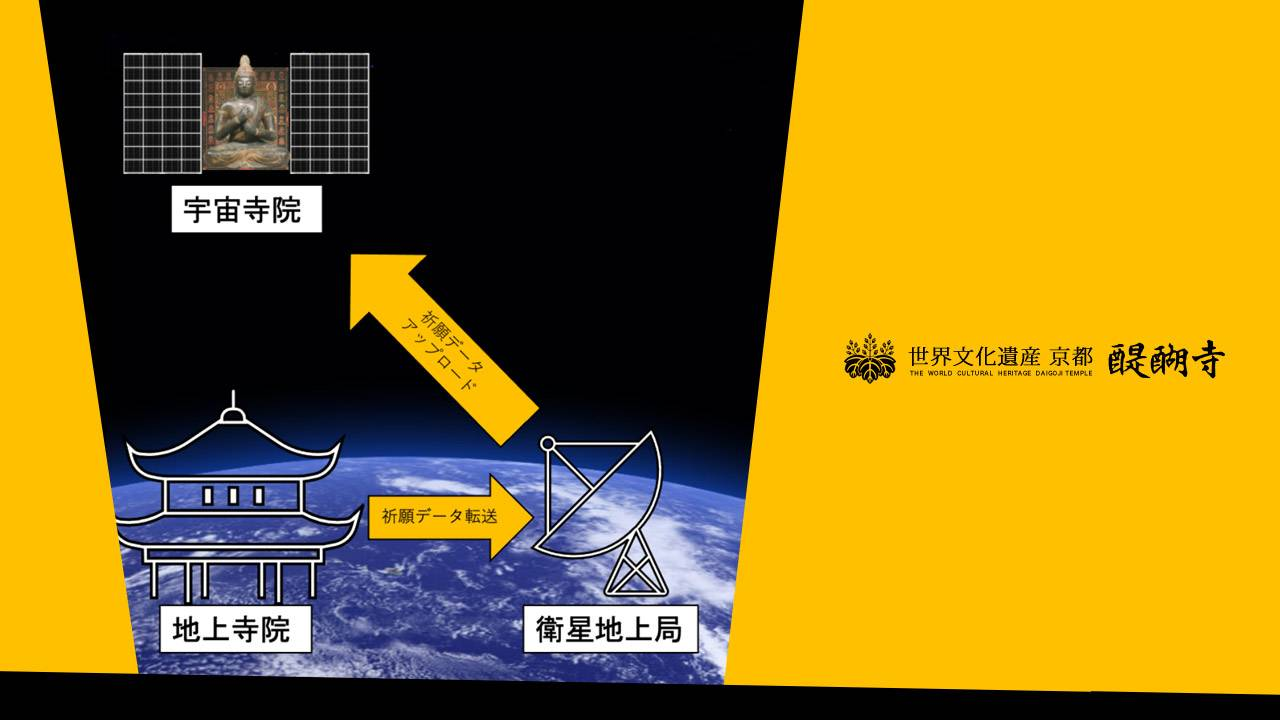 Japanese monks preparing space temple with IoT connectivity