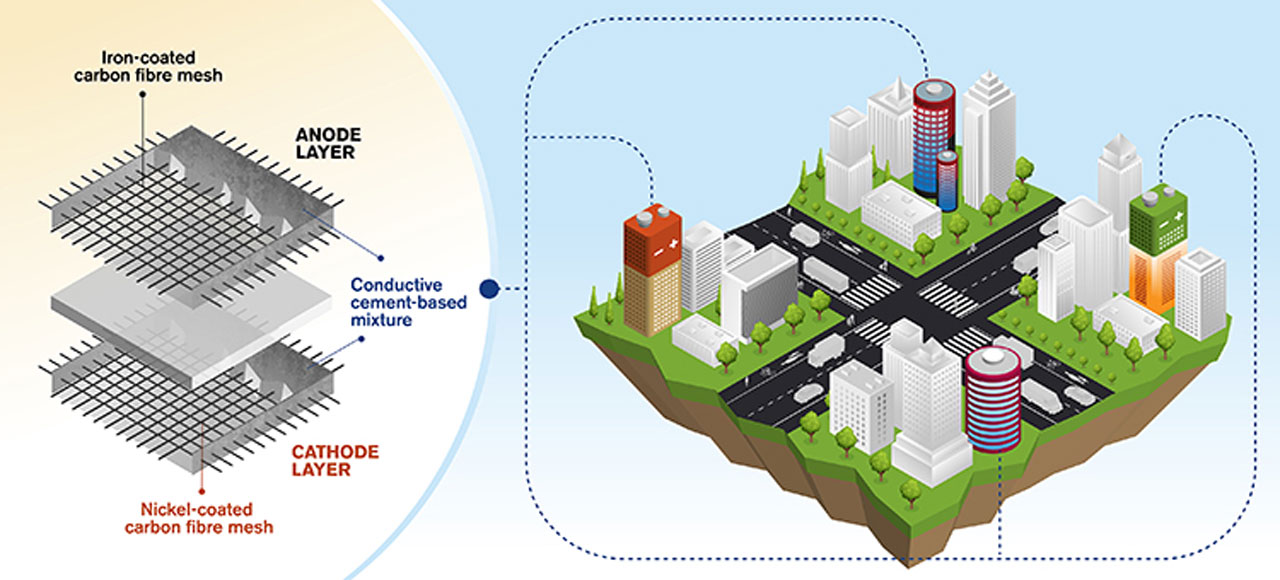 New cement technology could turn buildings into batteries